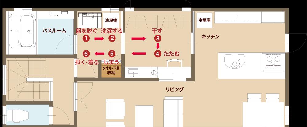 富士住建のスマートランドリー