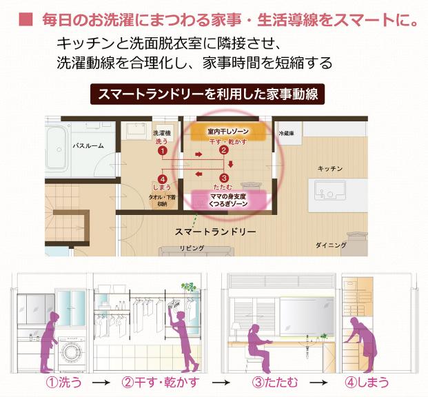 家事動線・生活導線を整えてくれる富士住建の間取りプラン「スマートランドリー」とは?