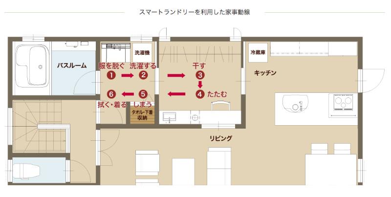 富士住建のスマートランドリーを使った間取りプラン